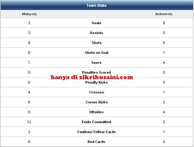 statistic perlawanan malaysia vs indonesia separuh masa pertama, malaysia vs indonesia, piala suzuki aff2010, piala suzuki , piala suzuki 2010